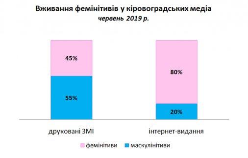 Кіровоградські медіа – на другому місці серед регіональних видань за рівнем гендерної чутливості
