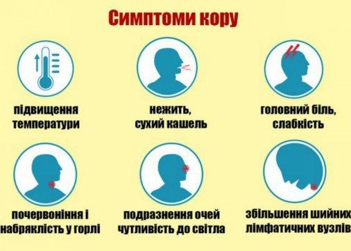 Нові випадки кору реєструються на Кіровоградщині