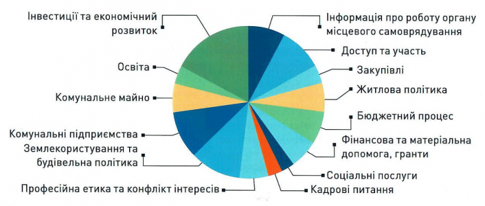 Рівень прозорості комунальних підприємств: У Кропивницькому - один із найнижчих