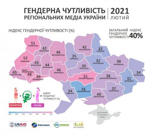 Медіа Кропивницького найбільше залучають експерток серед медіа України